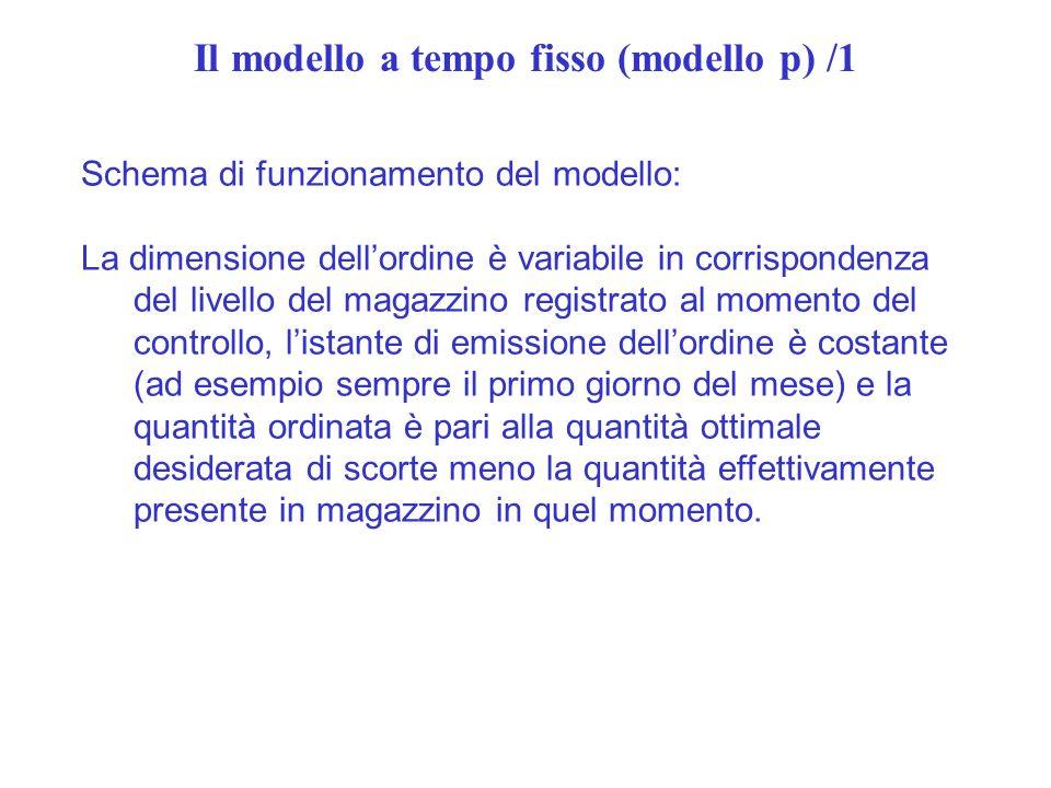 Il modello a tempo fisso (modello p) /1 Schema di funzionamento del modello: La dimensione dellordine è variabile in corrispondenza del livello del ma
