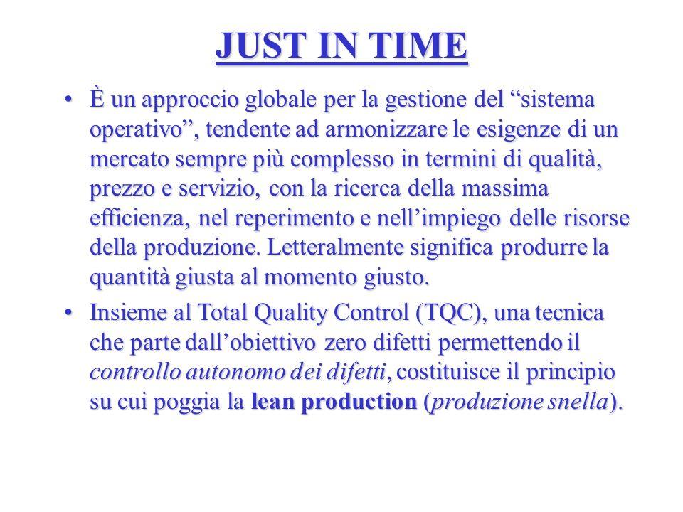JUST IN TIME È un approccio globale per la gestione del sistema operativo, tendente ad armonizzare le esigenze di un mercato sempre più complesso in termini di qualità, prezzo e servizio, con la ricerca della massima efficienza, nel reperimento e nellimpiego delle risorse della produzione.