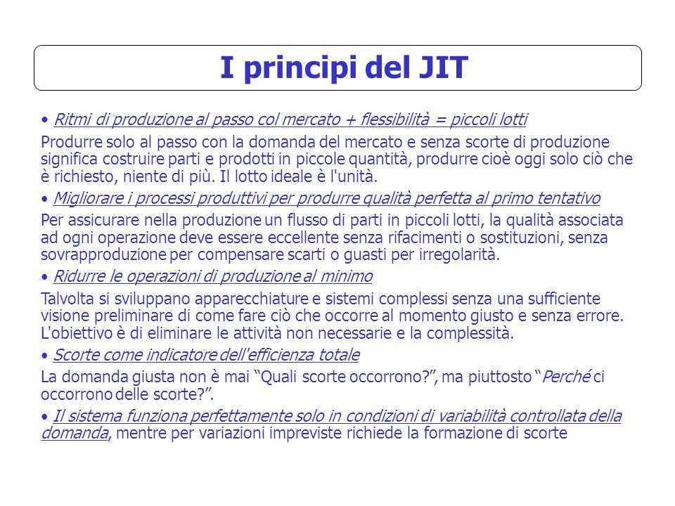 I principi del JIT Ritmi di produzione al passo col mercato + flessibilità = piccoli lotti Produrre solo al passo con la domanda del mercato e senza s