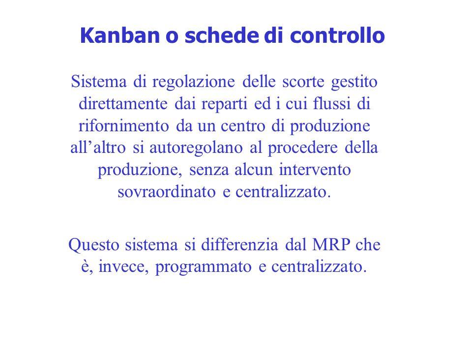 Kanban o schede di controllo Sistema di regolazione delle scorte gestito direttamente dai reparti ed i cui flussi di rifornimento da un centro di produzione allaltro si autoregolano al procedere della produzione, senza alcun intervento sovraordinato e centralizzato.