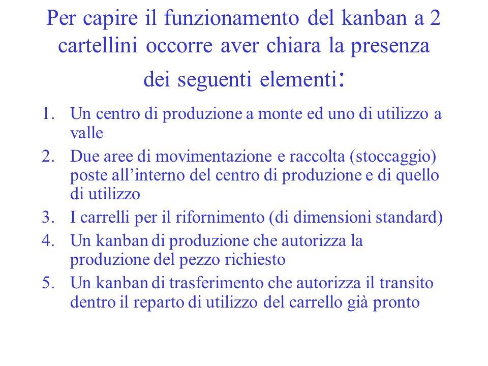 Per capire il funzionamento del kanban a 2 cartellini occorre aver chiara la presenza dei seguenti elementi : 1.Un centro di produzione a monte ed uno