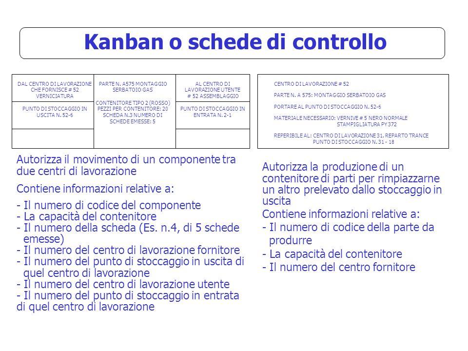 Kanban o schede di controllo DAL CENTRO DI LAVORAZIONE CHE FORNISCE # 52 VERNICIATURA PUNTO DI STOCCAGGIO IN USCITA N.