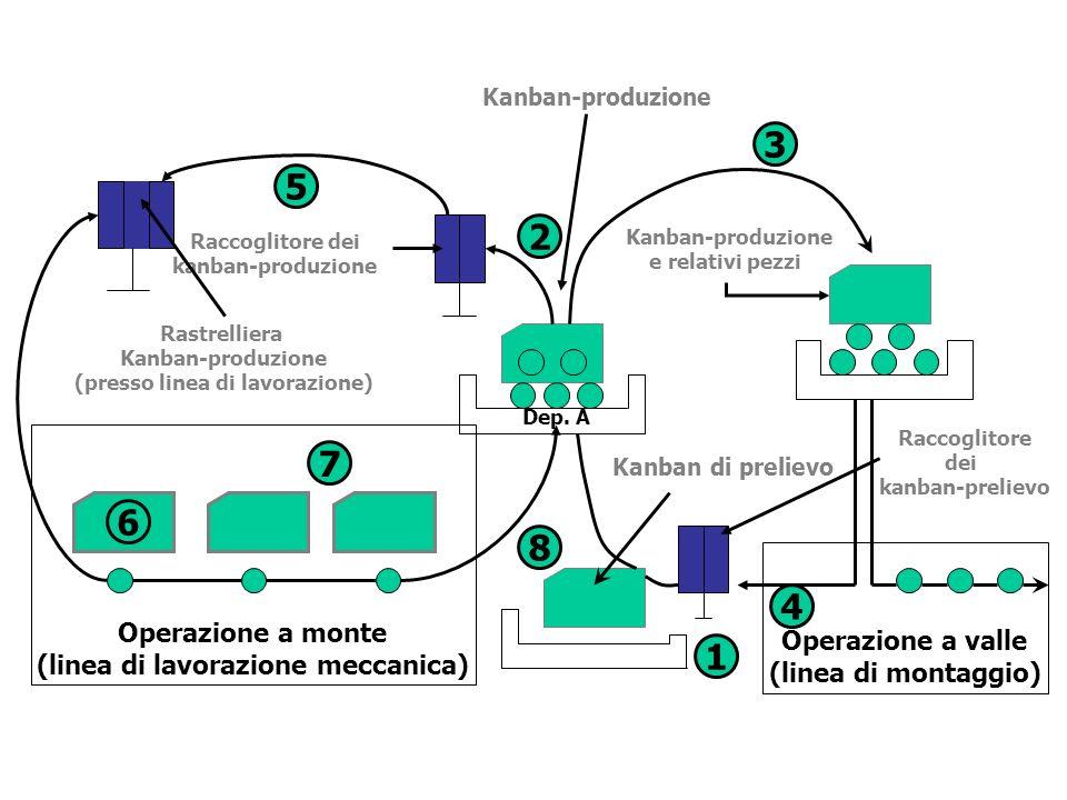 Dep. A Operazione a monte (linea di lavorazione meccanica) 6 7 5 Rastrelliera Kanban-produzione (presso linea di lavorazione) Operazione a valle (line