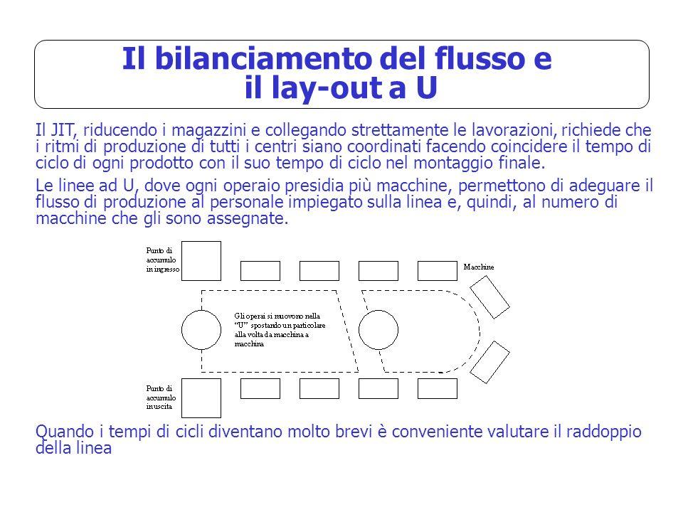 Il bilanciamento del flusso e il lay-out a U Il JIT, riducendo i magazzini e collegando strettamente le lavorazioni, richiede che i ritmi di produzion