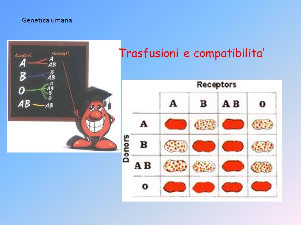 Trasfusioni e compatibilita Genetica umana