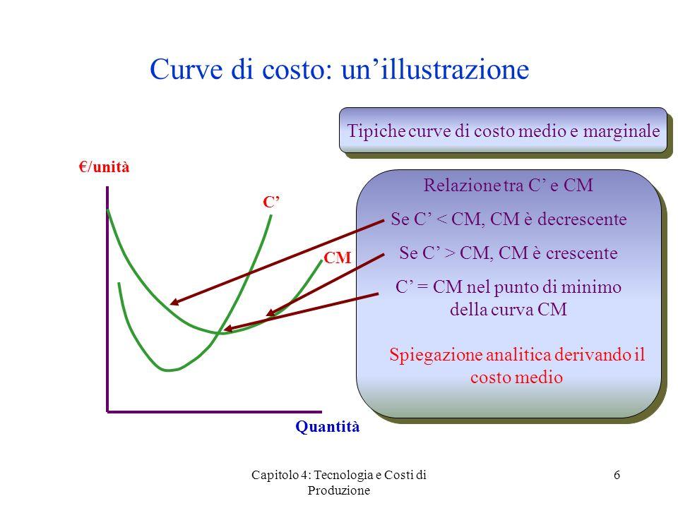 Capitolo 4: Tecnologia e Costi di Produzione 6 Curve di costo: unillustrazione /unità Quantità CM C Tipiche curve di costo medio e marginale Relazione