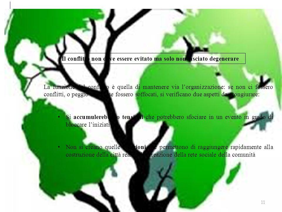 Sviluppo sostenibile 11 La funzione del conflitto è quella di mantenere via lorganizzazione: se non ci fossero conflitti, o peggio ancora se fossero soffocati, si verificano due aspetti da scongiurare: Si accumulerebbero tensioni che potrebbero sfociare in un evento in grado di bloccare liniziativa Non si creano quelle relazioni che permettono di raggiungere rapidamente alla costruzione della città reale, alla creazione della rete sociale della comunità Il conflitto non deve essere evitato ma solo non lasciato degenerare
