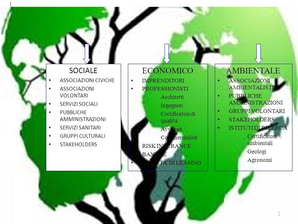 Sviluppo sostenibile SOCIALE ASSOCIAZIONI CIVICHE ASSOCIAZIONI VOLONTARI SERVIZI SOCIALI PUBBLICHE AMMINISTRAZIONI SERVIZI SANITARI GRUPPI CULTURALI STAKEHOLDERS 2 ECONOMICO IMPRENDITORI PROFESSIONISTI Architetti Ingegneri Certificatori di qualità Avvocati Commercialisti RISK INSURANCE BANCHE SOCIETA DI LEASING AMBIENTALE ASSOCIAZIONI AMBIENTALISTE PUBBLICHE AMMINISTRAZIONI GRUPPI VOLONTARI STAKEHOLDERS ISTITUTI DI RICERCA Certificatori ambientali Geologi Agronomi