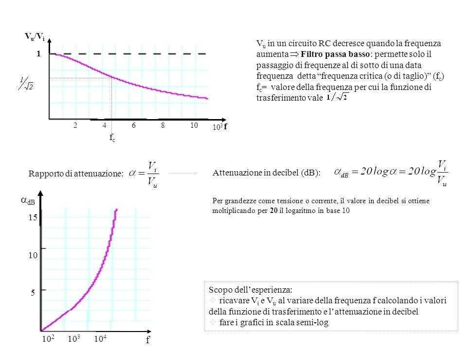 Per grandezze come tensione o corrente, il valore in decibel si ottiene moltiplicando per 20 il logaritmo in base 10 Scopo dellesperienza: ricavare V