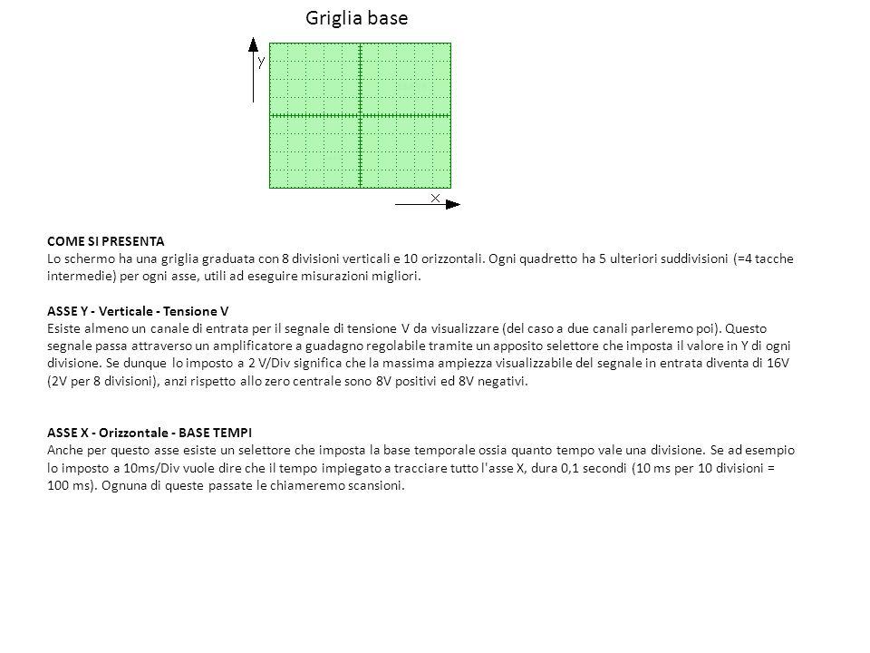 Griglia base COME SI PRESENTA Lo schermo ha una griglia graduata con 8 divisioni verticali e 10 orizzontali. Ogni quadretto ha 5 ulteriori suddivision