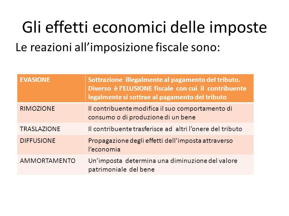 Gli effetti economici delle imposte Le reazioni allimposizione fiscale sono: EVASIONESottrazione illegalmente al pagamento del tributo. Diverso è lELU