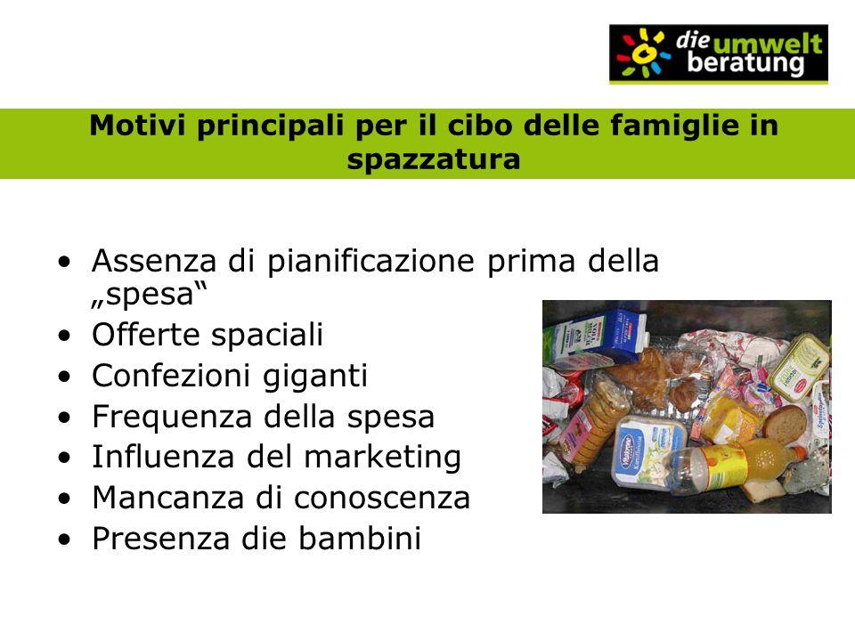 Motivi principali per il cibo delle famiglie in spazzatura Assenza di pianificazione prima della spesa Offerte spaciali Confezioni giganti Frequenza della spesa Influenza del marketing Mancanza di conoscenza Presenza die bambini