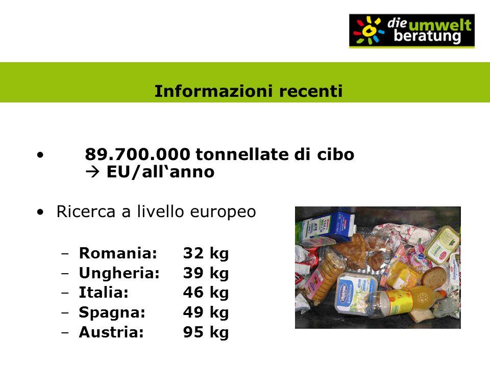 Informazioni recenti 89.700.000 tonnellate di cibo EU/allanno Ricerca a livello europeo –Romania:32 kg –Ungheria:39 kg –Italia:46 kg –Spagna:49 kg –Austria:95 kg