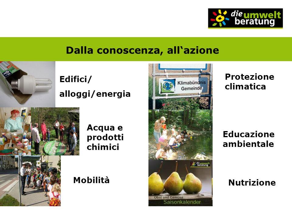 Dalla conoscenza, allazione Edifici/ alloggi/energia Acqua e prodotti chimici Mobilità Protezione climatica Educazione ambientale Nutrizione