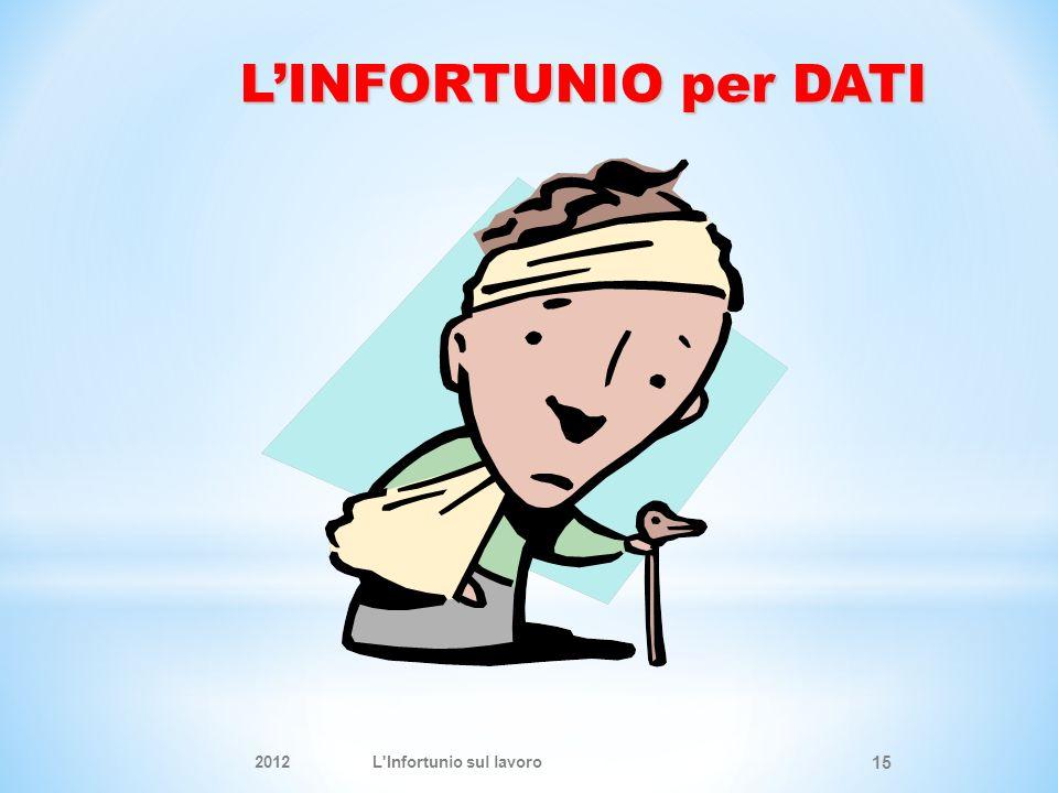 LINFORTUNIO per DATI 2012L Infortunio sul lavoro 15