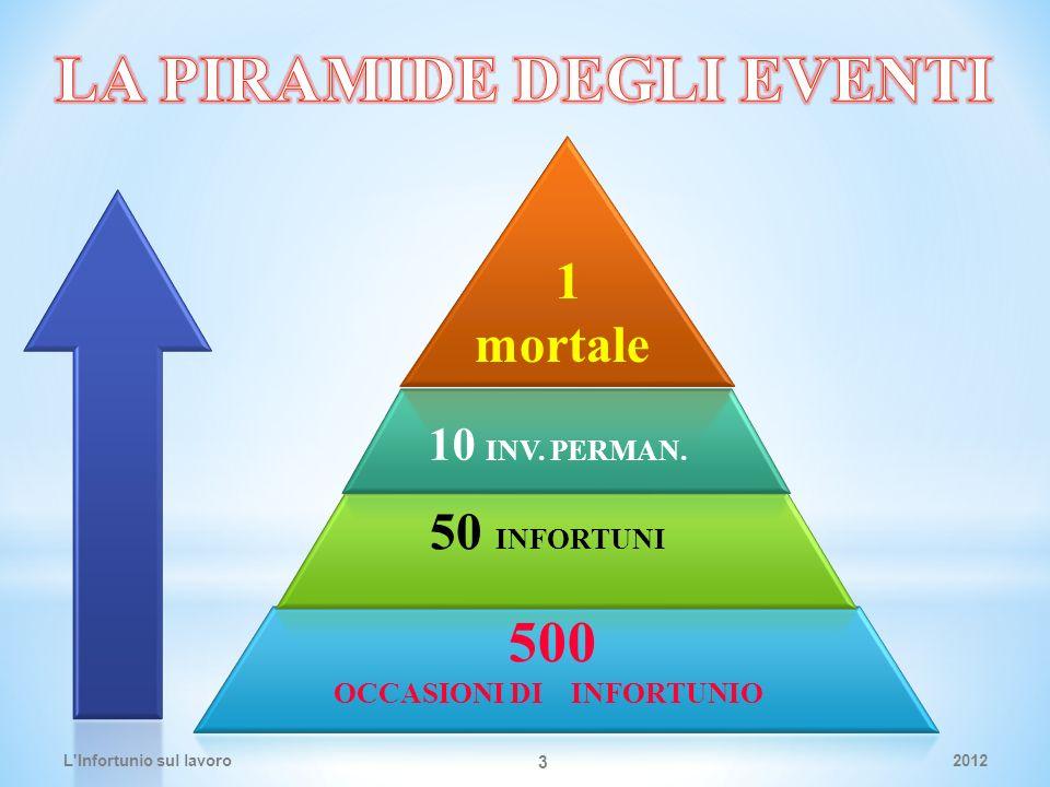 500 OCCASIONI DI INFORTUNIO 50 INFORTUNI 10 INV. PERMAN. 1 mortale 2012L Infortunio sul lavoro 3