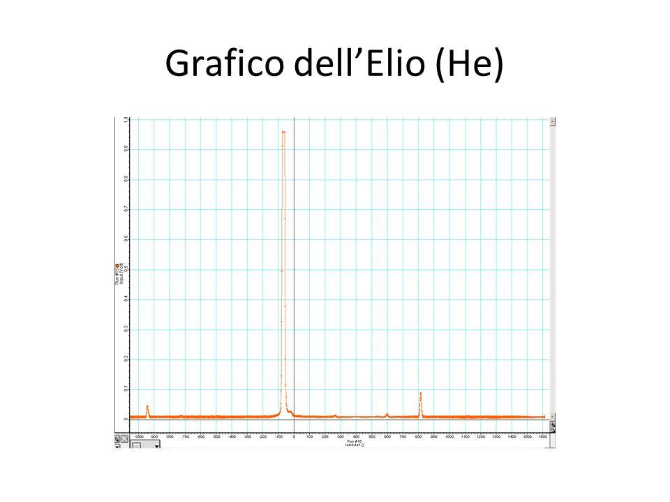 Grafico dellElio (He)