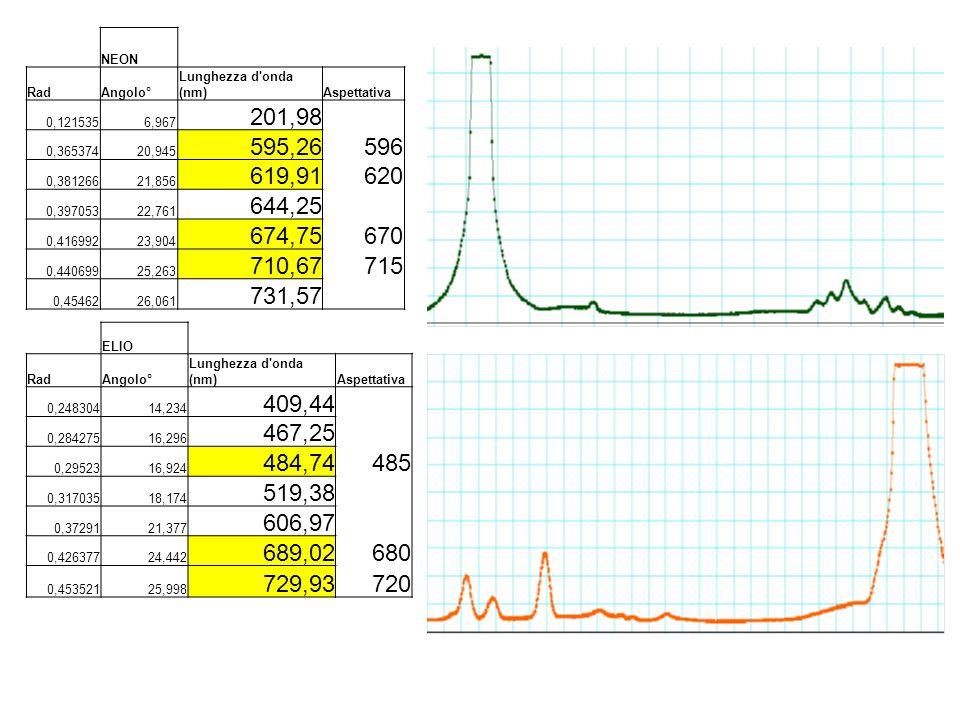 NEON RadAngolo° Lunghezza d'onda (nm)Aspettativa 0,1215356,967 201,98 0,36537420,945 595,26596 0,38126621,856 619,91620 0,39705322,761 644,25 0,416992