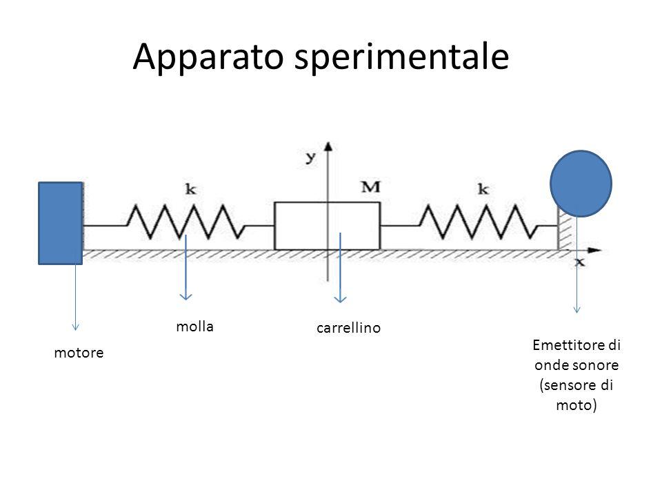 Apparato sperimentale Emettitore di onde sonore (sensore di moto) molla carrellino motore
