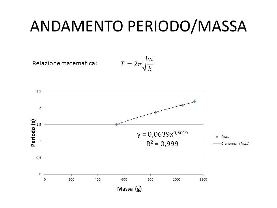 ANDAMENTO PERIODO/MASSA Relazione matematica: