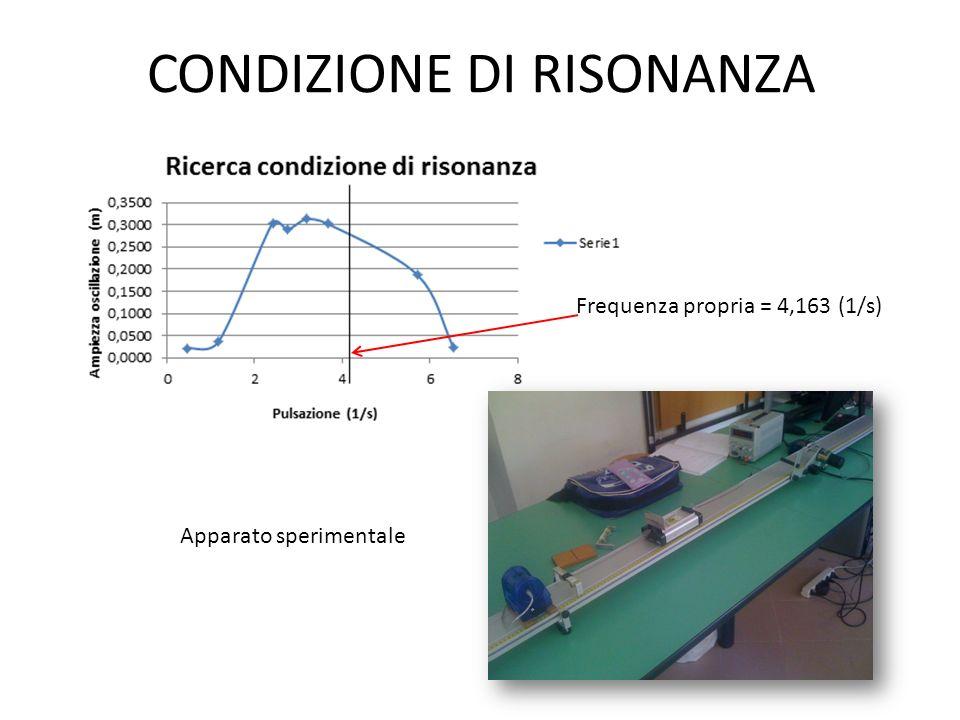CONDIZIONE DI RISONANZA Apparato sperimentale Frequenza propria = 4,163 (1/s)