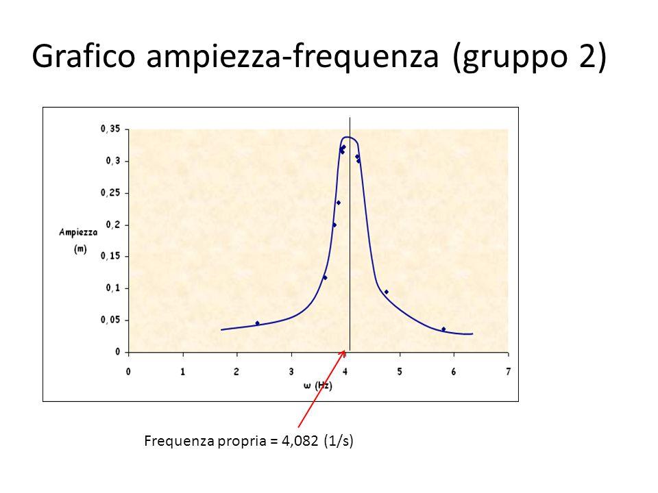 Grafico ampiezza-frequenza (gruppo 2) Frequenza propria = 4,082 (1/s)