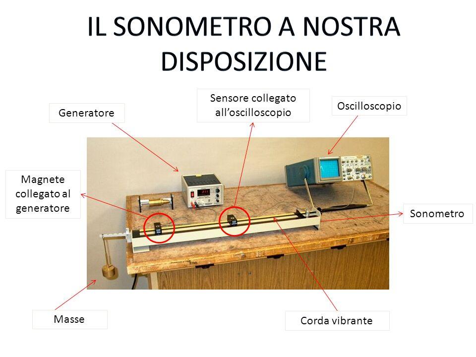 Sensore collegato alloscilloscopio Oscilloscopio Sonometro Corda vibrante Masse Generatore Magnete collegato al generatore
