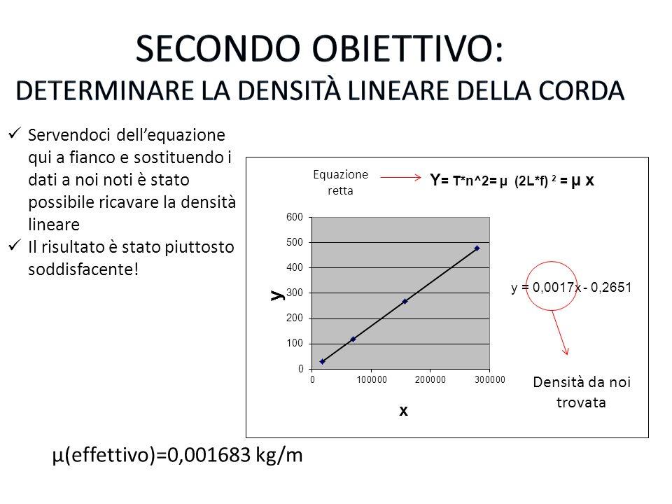 Densità da noi trovata Servendoci dellequazione qui a fianco e sostituendo i dati a noi noti è stato possibile ricavare la densità lineare Il risultat