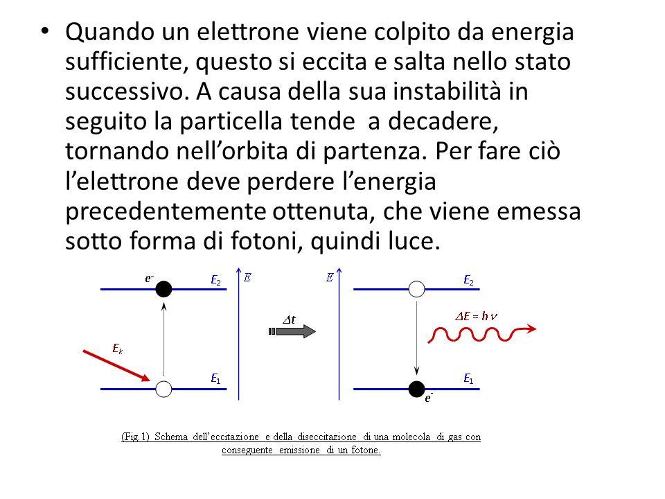Quando un elettrone viene colpito da energia sufficiente, questo si eccita e salta nello stato successivo. A causa della sua instabilità in seguito la