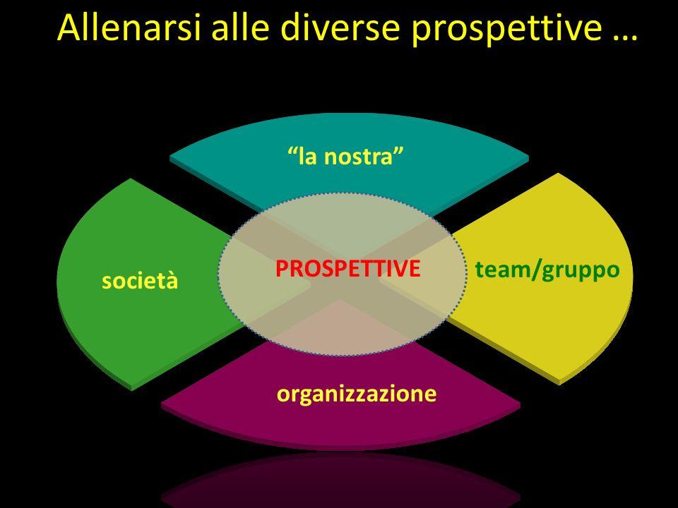 Gabriele Gabrielli la nostra team/gruppo organizzazione società PROSPETTIVE Allenarsi alle diverse prospettive …