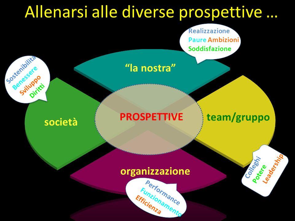 Gabriele Gabrielli la nostra team/gruppo organizzazione società PROSPETTIVE Allenarsi alle diverse prospettive … Realizzazione Paure Ambizioni Soddisf