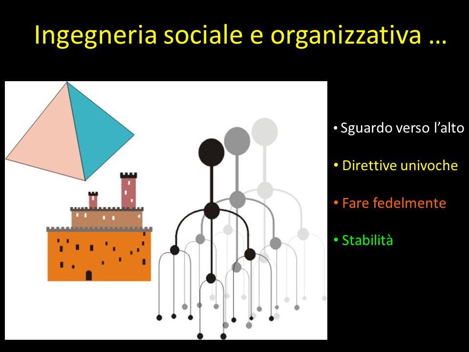 Ingegneria sociale e organizzativa … Sguardo verso lalto Direttive univoche Fare fedelmente Stabilità