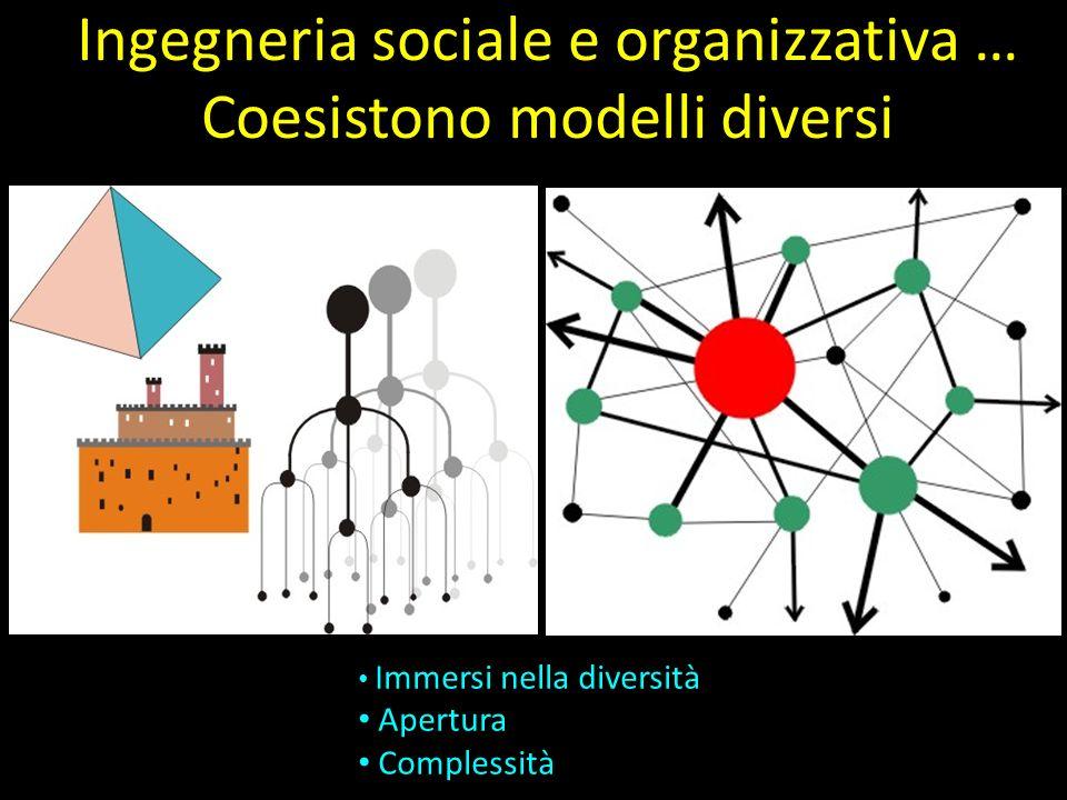 incerto, dinamico, complesso Ingegneria sociale e organizzativa … Coesistono modelli diversi Immersi nella diversità Apertura Complessità