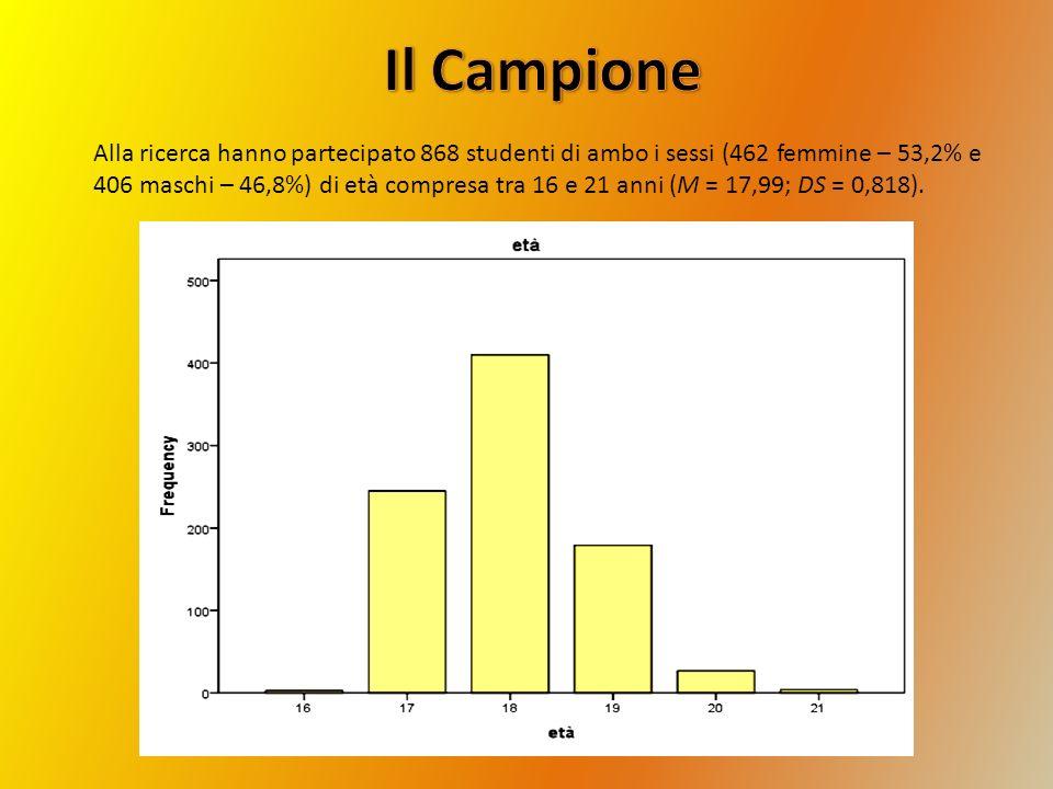 Alla ricerca hanno partecipato 868 studenti di ambo i sessi (462 femmine – 53,2% e 406 maschi – 46,8%) di età compresa tra 16 e 21 anni (M = 17,99; DS