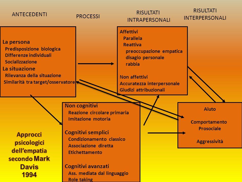 ANTECEDENTI PROCESSI RISULTATI INTRAPERSONALI RISULTATI INTERPERSONALI La persona Predisposizione biologica Differenze individuali Socializzazione La