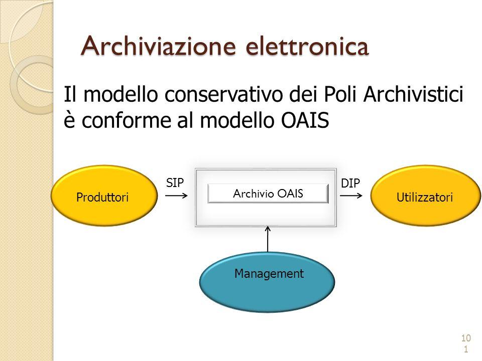 Archivio OAIS Produttori Management Utilizzatori Archiviazione elettronica 101 Il modello conservativo dei Poli Archivistici è conforme al modello OAI