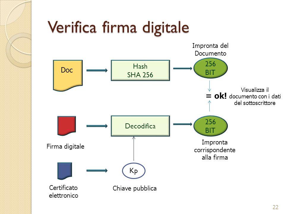 Verifica firma digitale 22 256 BIT Doc Hash SHA 256 Impronta del Documento Firma digitale Certificato elettronico Decodifica Kp Chiave pubblica 256 BI