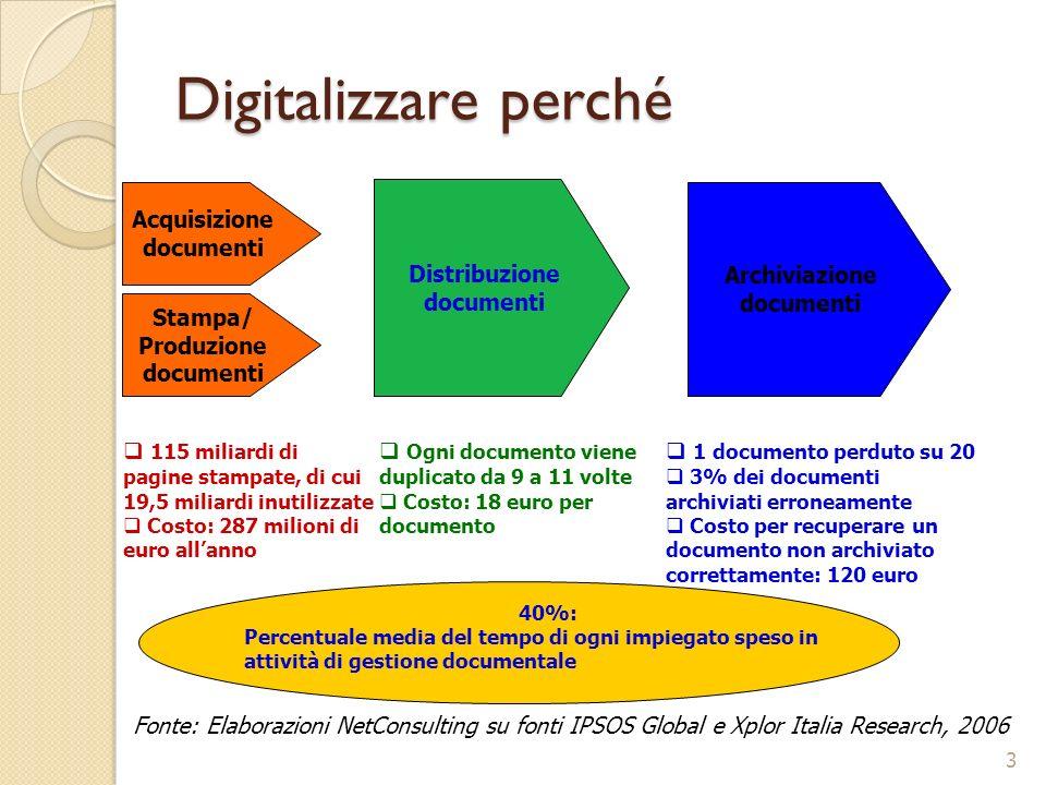 Digitalizzare perché 3 Stampa/ Produzione documenti Acquisizione documenti 115 miliardi di pagine stampate, di cui 19,5 miliardi inutilizzate Costo: 2