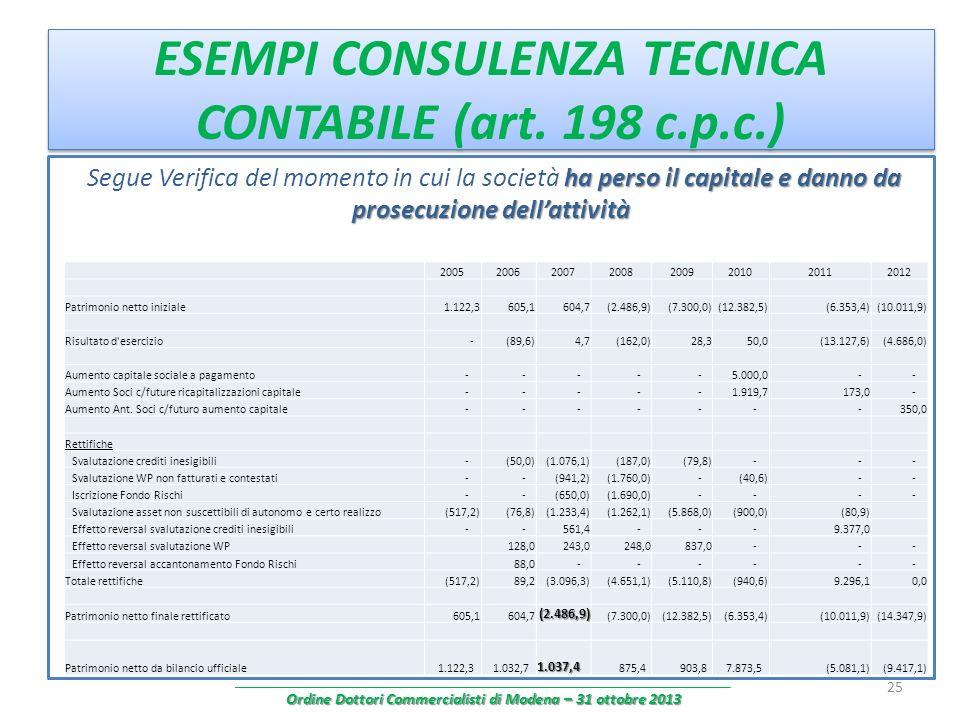 ESEMPI CONSULENZA TECNICA CONTABILE (art. 198 c.p.c.) ha perso il capitale e danno da prosecuzione dellattività Segue Verifica del momento in cui la s