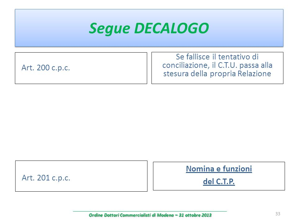 Segue DECALOGO Art. 200 c.p.c. Se fallisce il tentativo di conciliazione, il C.T.U. passa alla stesura della propria Relazione 33 Nomina e funzioni de