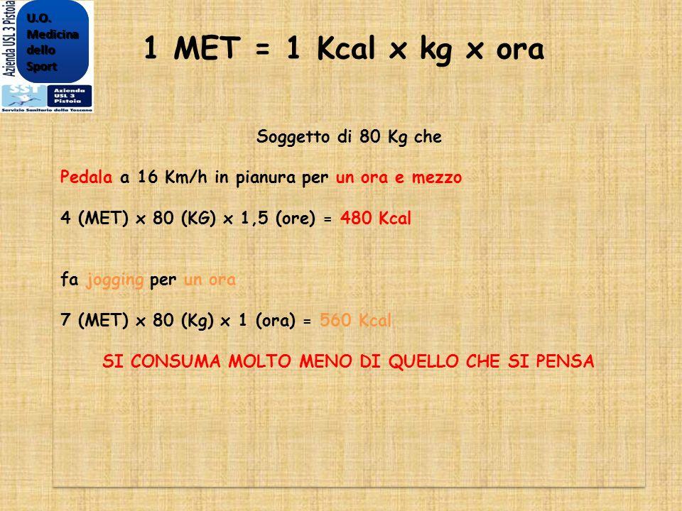 1 MET = 1 Kcal x kg x ora Soggetto di 80 Kg che Pedala a 16 Km/h in pianura per un ora e mezzo 4 (MET) x 80 (KG) x 1,5 (ore) = 480 Kcal fa jogging per