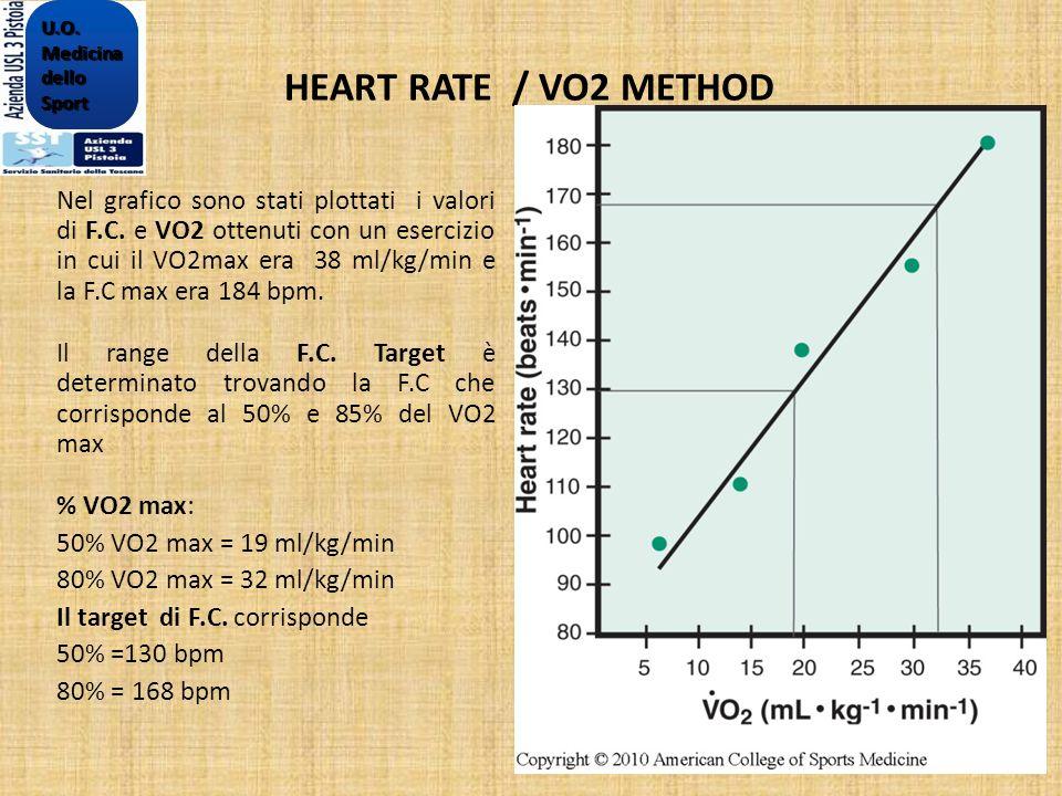 HEART RATE / VO2 METHOD Nel grafico sono stati plottati i valori di F.C. e VO2 ottenuti con un esercizio in cui il VO2max era 38 ml/kg/min e la F.C ma