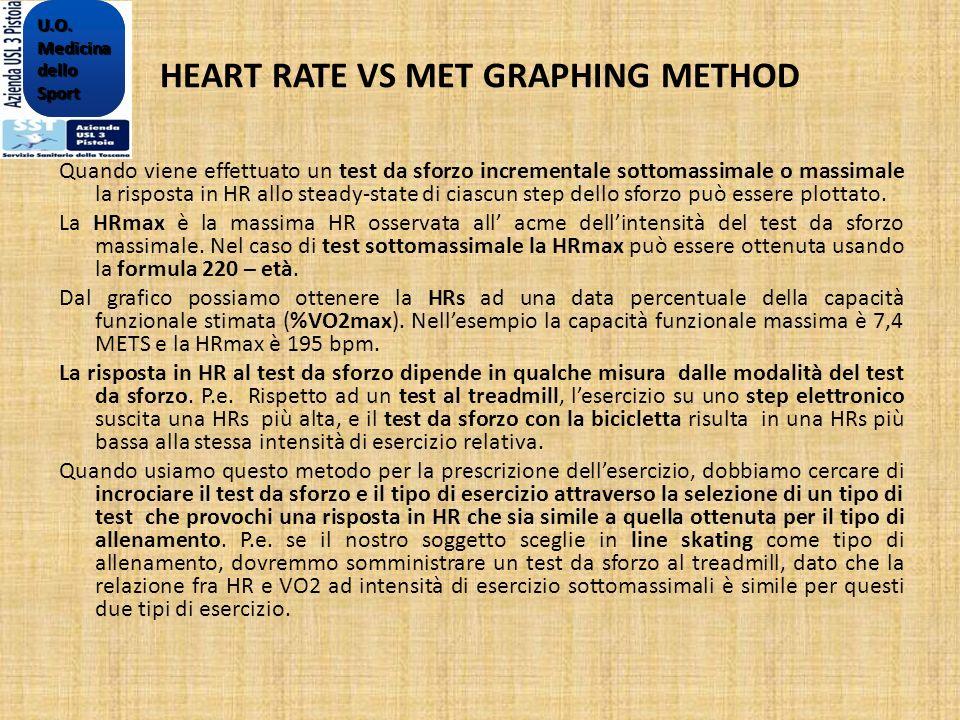 HEART RATE VS MET GRAPHING METHOD Quando viene effettuato un test da sforzo incrementale sottomassimale o massimale la risposta in HR allo steady-stat