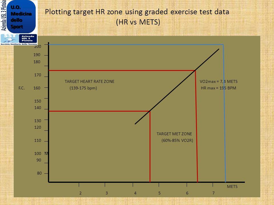 Plotting target HR zone using graded exercise test data (HR vs METS) 200 190 180 170 TARGET HEART RATE ZONE VO2max = 7,4 METS F.C. 160 (139-175 bpm) H
