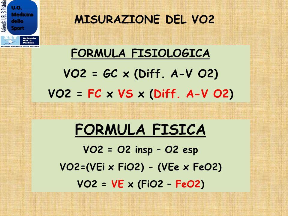 FORMULA FISIOLOGICA VO2 = GC x (Diff. A-V O2) VO2 = FC x VS x (Diff. A-V O2) MISURAZIONE DEL VO2 FORMULA FISICA VO2 = O2 insp – O2 esp VO2=(VEi x FiO2