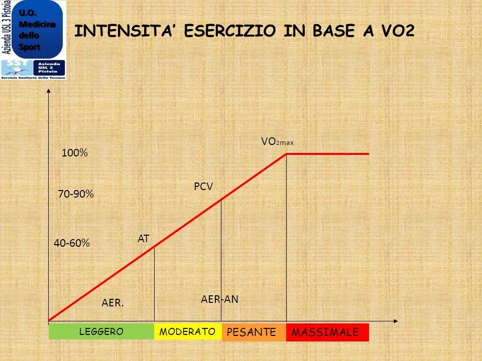 INTENSITA ESERCIZIO IN BASE A VO2 AT PCV VO 2 max AER. AER-AN 40-60% 70-90% 100% LEGGERO MODERATO PESANTEMASSIMALEU.O.MedicinadelloSportU.O.Medicinade