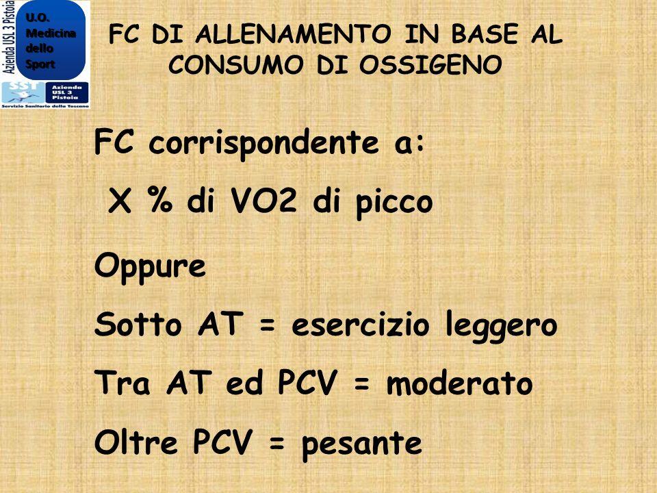 FC DI ALLENAMENTO IN BASE AL CONSUMO DI OSSIGENO FC corrispondente a: X % di VO2 di picco Oppure Sotto AT = esercizio leggero Tra AT ed PCV = moderato