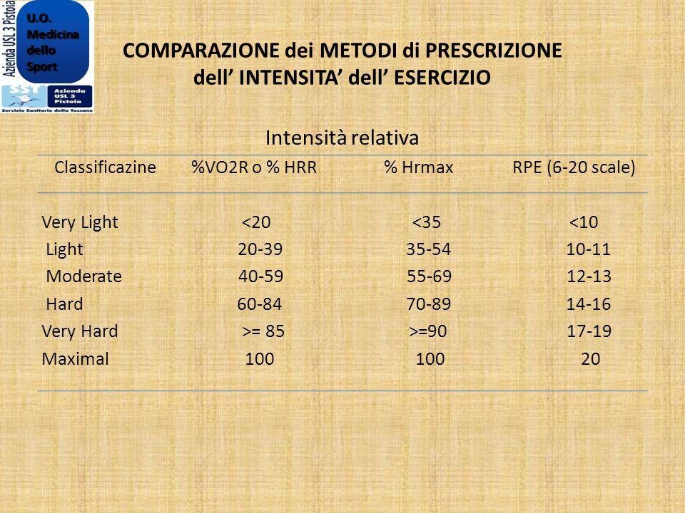 COMPARAZIONE dei METODI di PRESCRIZIONE dell INTENSITA dell ESERCIZIO Intensità relativa Classificazine %VO2R o % HRR% Hrmax RPE (6-20 scale) Very Lig