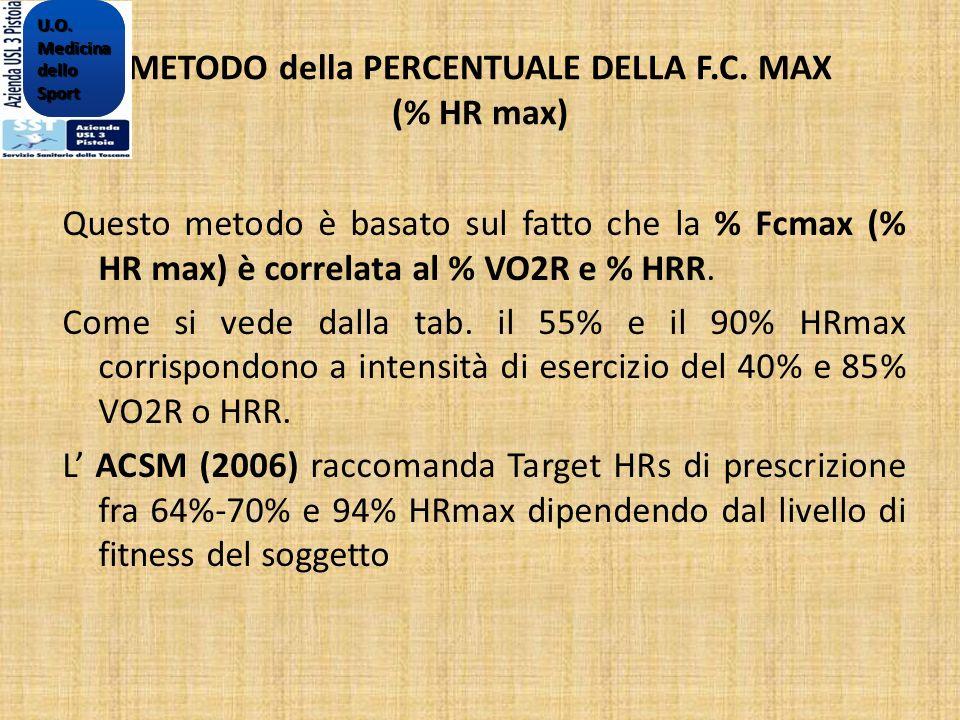 METODO della PERCENTUALE DELLA F.C. MAX (% HR max) Questo metodo è basato sul fatto che la % Fcmax (% HR max) è correlata al % VO2R e % HRR. Come si v