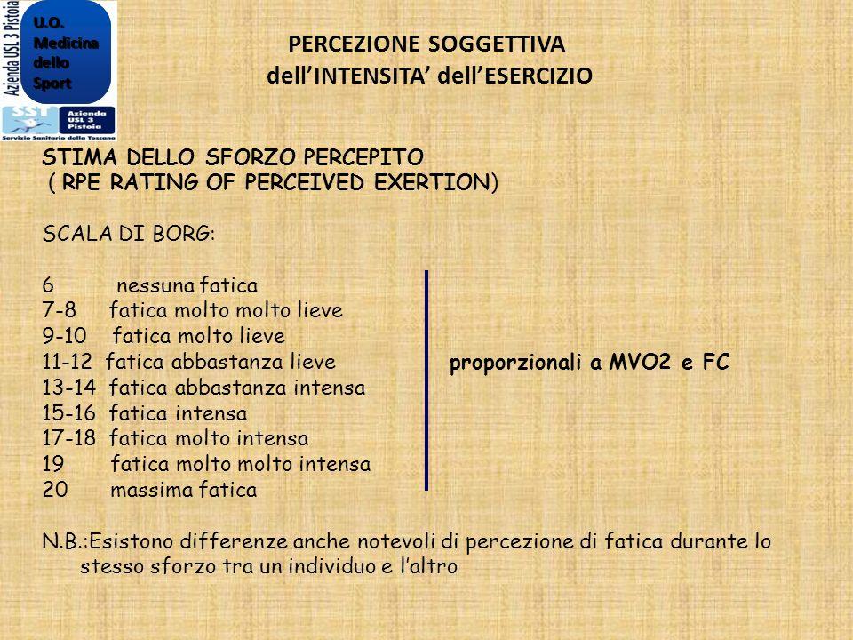 STIMA DELLO SFORZO PERCEPITO ( RPE RATING OF PERCEIVED EXERTION) SCALA DI BORG: 6 nessuna fatica 7-8 fatica molto molto lieve 9-10 fatica molto lieve